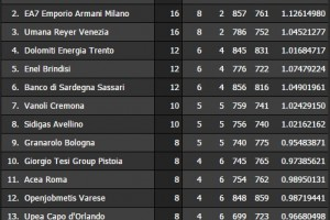 10° Giornata Serie A BEKO Classifica