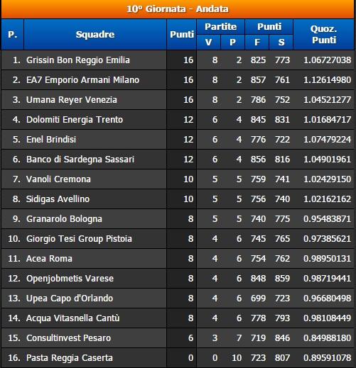 10° Giornata Serie A BEKO Classifica