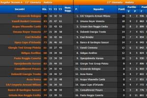 11° Giornata Serie A BEKO Classifica e risultati