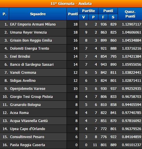 11° Giornata Serie A BEKO Classifica
