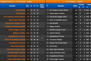 12° Giornata Serie A BEKO Classifica e Risultati