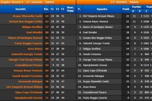 13° giornata Serie A BEKO classifica e risultati