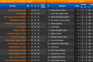 8° Giornata Serie A BEKO Classifica e Risultati