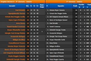 9° Giornata Serie A BEKO Classifica e Risultati