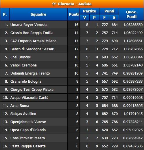 9° Giornata Serie A BEKO Classifica