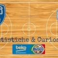 Statistiche & Curiosità - Brindisi-Capo D'Orlando