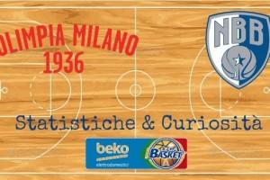 Statistiche & Curiosità - Olimpia Milano-Enel Brindisi